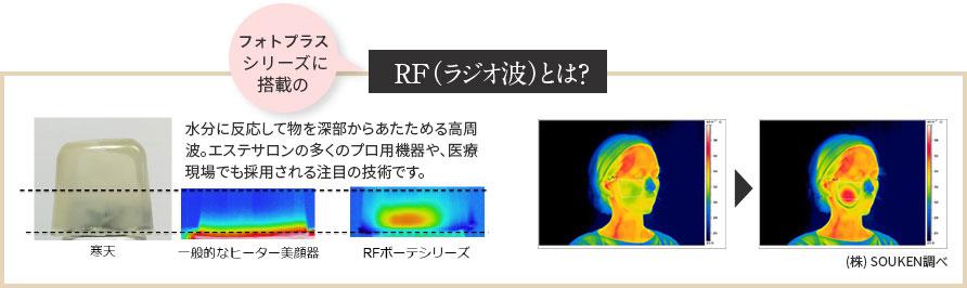 フォトプラスシリーズに搭載のRF(ラジオ波)とは?水分に反応して物を深部からあたためる高周波。エステサロンの多くのプロ用機器や、医療現場でも採用される注目の技術です。 (株) SOUKEN調べ