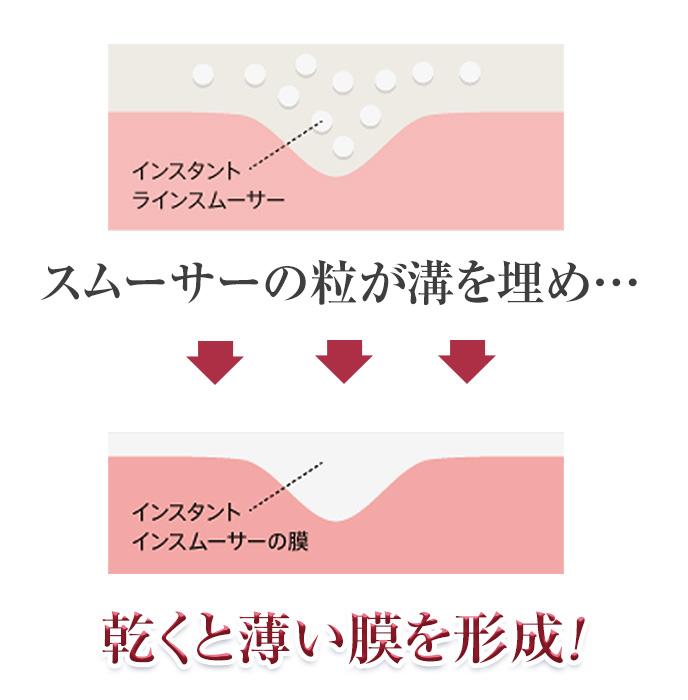 スムーサーの粒が溝を埋め…乾くと薄い膜を形成!